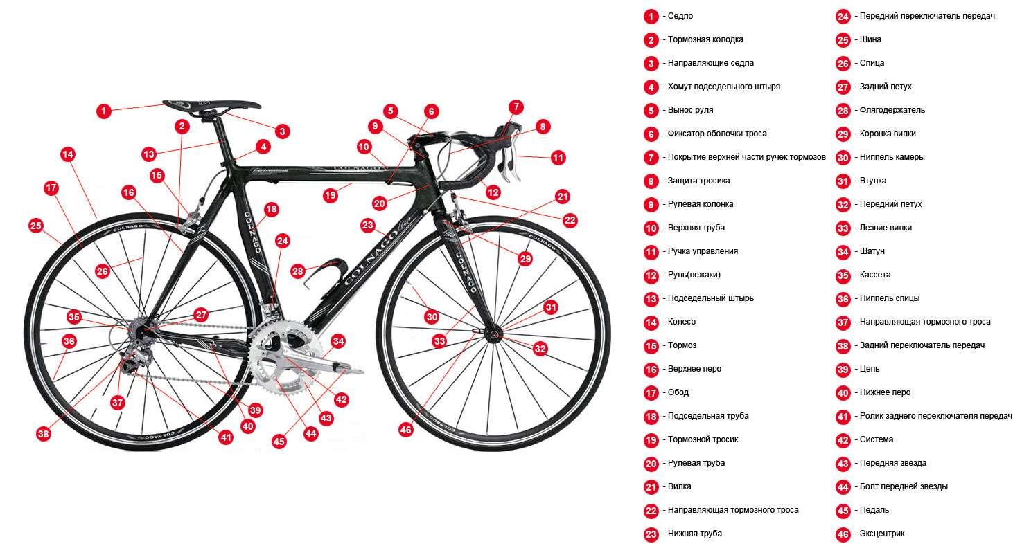 схема устройства велосипеда