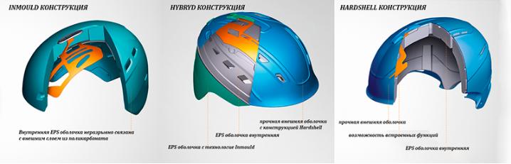 Строение шлема для сноуборда